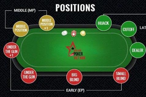 Các vị trí cơ bản trong bàn Poker