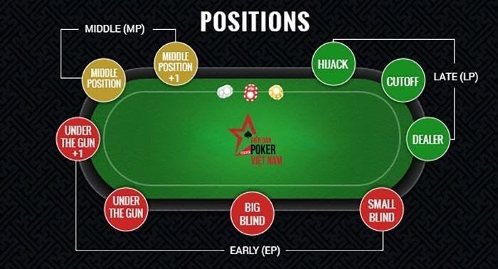 Các cách tận dụng vị trí trong bàn Poker